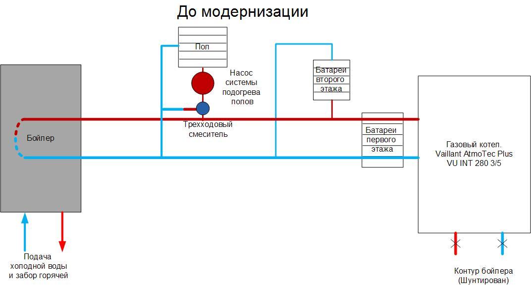 Модернизация системы отопления до