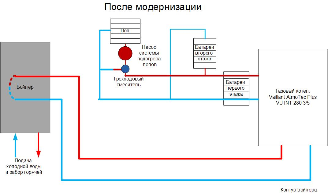 Модернизация системы отопления после